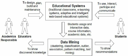 Figure-11-The-cycle-of-applying-data-mining-in-educational-systems